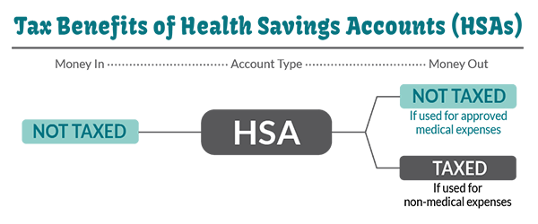 HSA Info Graphic - Money In HSA not taxed. Money out use for medical not taxed. Money out used for non-medical expenses is taxed.